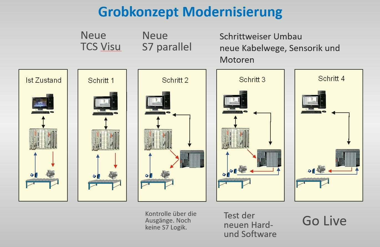Grobkonzept Modernisierung