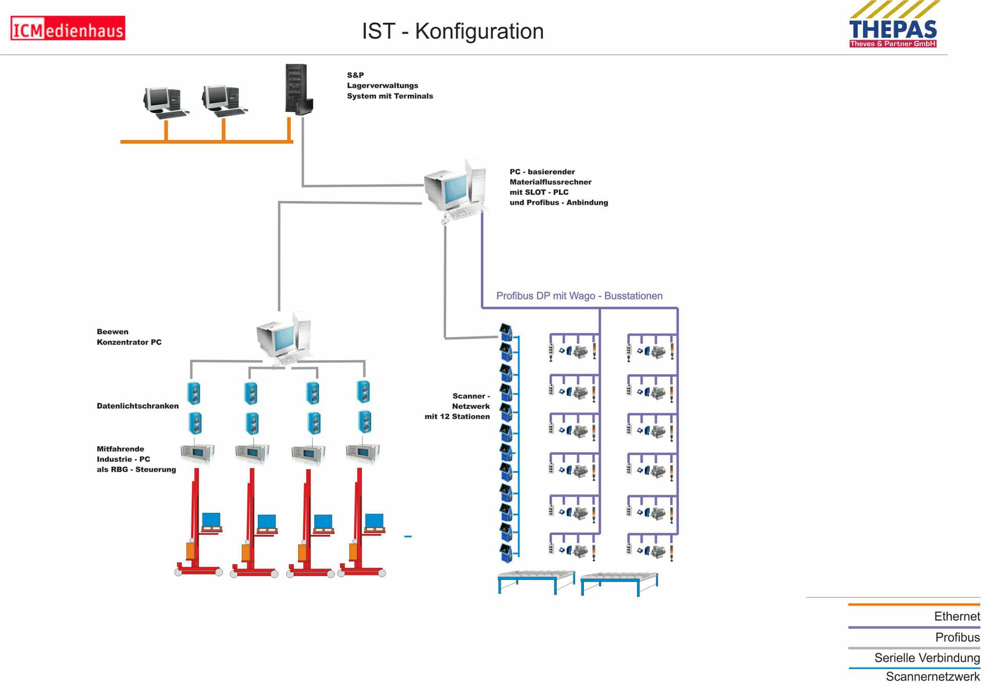 Altsystem / IST-Konfiguration