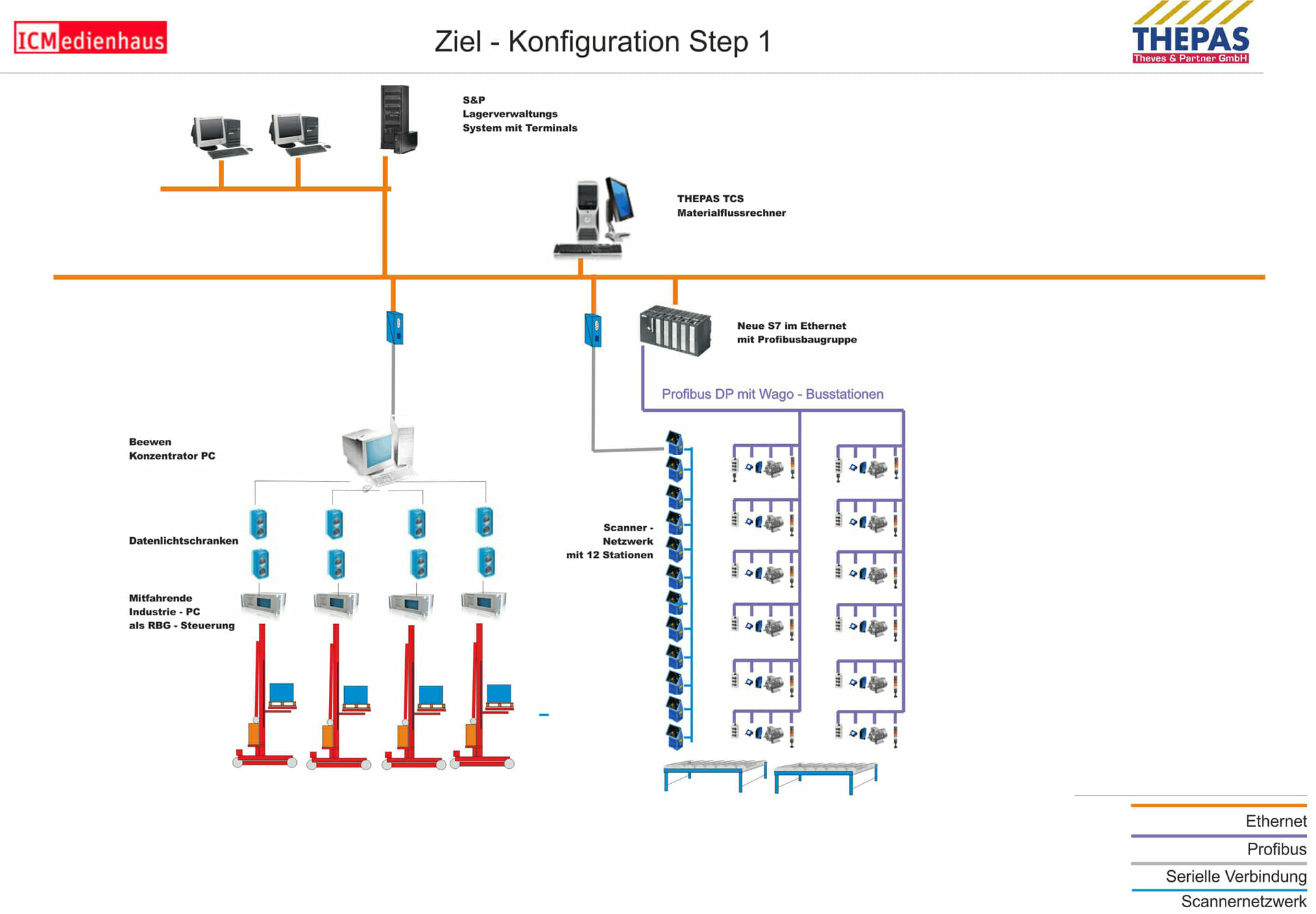 Konfiguration Step 1